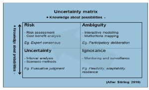 uncertainty_Matrix